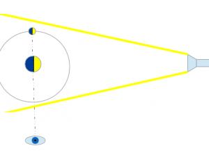 Experiment 14, Bild 1: Wie entstehen die Mondphasen? Auge und beide Bälle müssen eine Linie bilden. Die nahe Kugel stellt die Erde da, die entfernte den Mond.