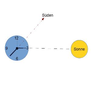 Ohne Kompass Süden mit der analogen Armbanduhr bestimmen