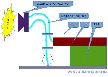 """Wie funktioniert eine Batterie - Schema des Versuchsaubaus """"Gurkenbatterie"""""""