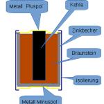 Wie funktioniert eine Batterie - Schema des Aufbaus einer Batterie
